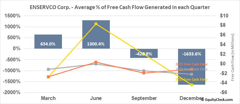 ENSERVCO Corp. (AMEX:ENSV) Free Cash Flow Seasonality