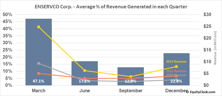 ENSERVCO Corp. (AMEX:ENSV) Revenue Seasonality