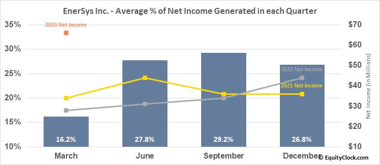 EnerSys Inc. (NYSE:ENS) Net Income Seasonality