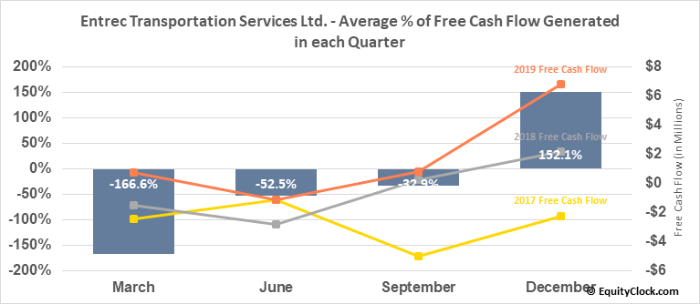 Entrec Transportation Services Ltd. (TSE:ENT.TO) Free Cash Flow Seasonality