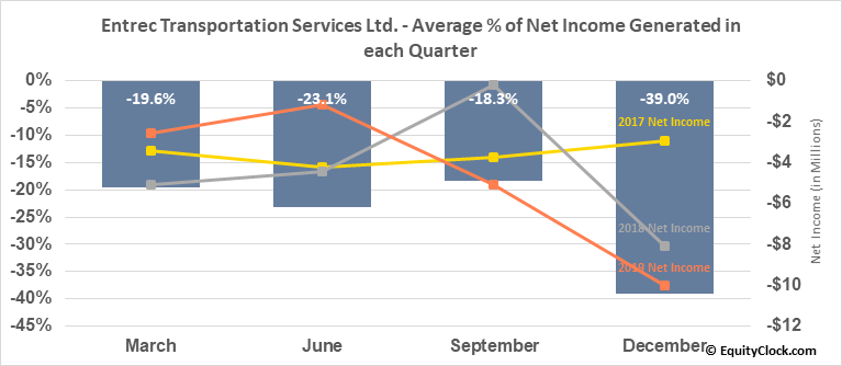 Entrec Transportation Services Ltd. (TSE:ENT.TO) Net Income Seasonality