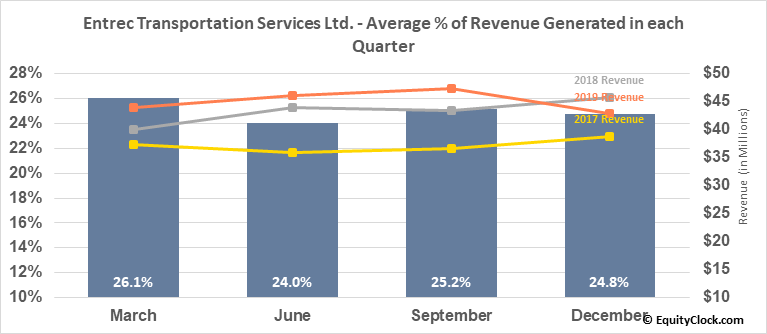 Entrec Transportation Services Ltd. (TSE:ENT.TO) Revenue Seasonality