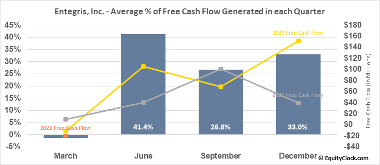 Entegris, Inc. (NASD:ENTG) Free Cash Flow Seasonality