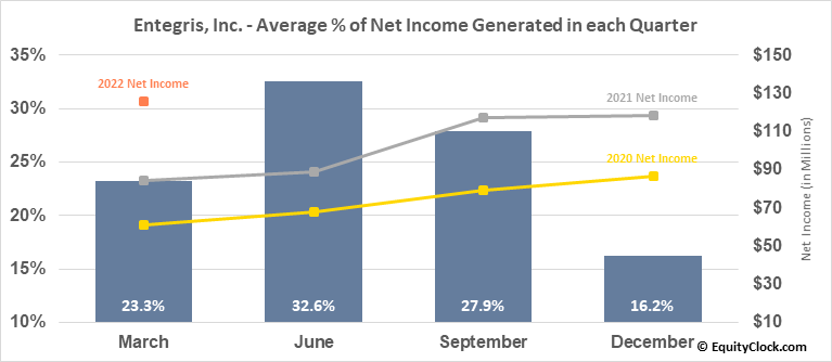 Entegris, Inc. (NASD:ENTG) Net Income Seasonality