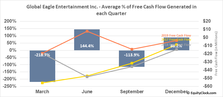 Global Eagle Entertainment Inc. (NASD:ENT) Free Cash Flow Seasonality