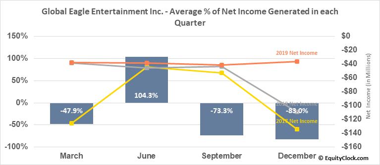 Global Eagle Entertainment Inc. (NASD:ENT) Net Income Seasonality