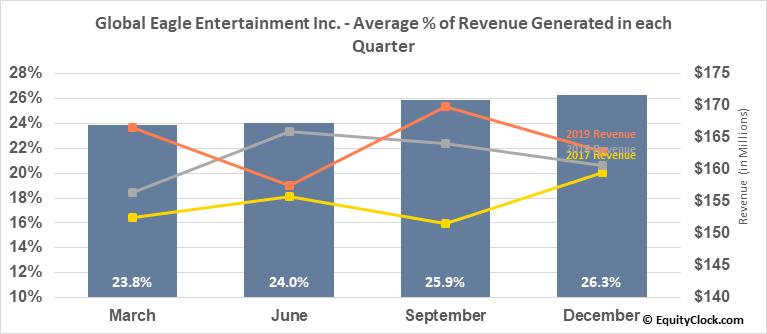 Global Eagle Entertainment Inc. (NASD:ENT) Revenue Seasonality