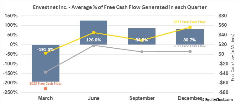 Envestnet Inc. (NYSE:ENV) Free Cash Flow Seasonality