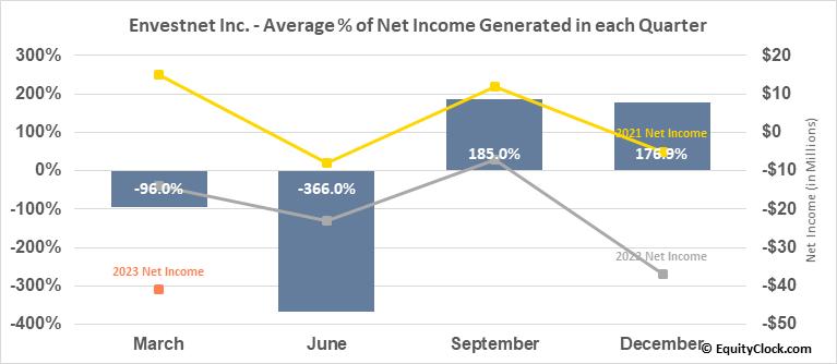 Envestnet Inc. (NYSE:ENV) Net Income Seasonality