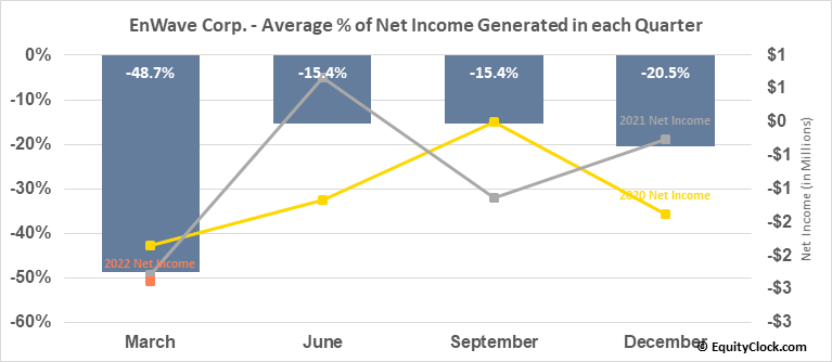 EnWave Corp. (TSXV:ENW.V) Net Income Seasonality