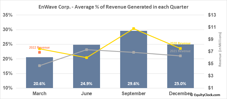 EnWave Corp. (TSXV:ENW.V) Revenue Seasonality