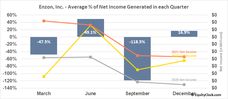 Enzon, Inc. (OTCMKT:ENZN) Net Income Seasonality