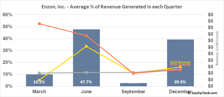 Enzon, Inc. (OTCMKT:ENZN) Revenue Seasonality