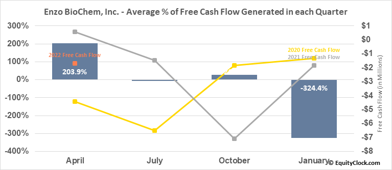 Enzo BioChem, Inc. (NYSE:ENZ) Free Cash Flow Seasonality
