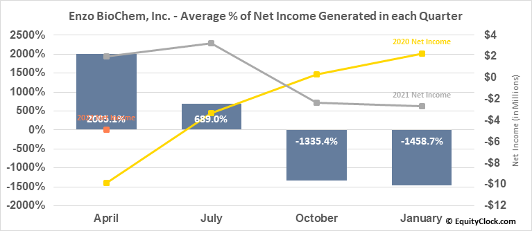 Enzo BioChem, Inc. (NYSE:ENZ) Net Income Seasonality