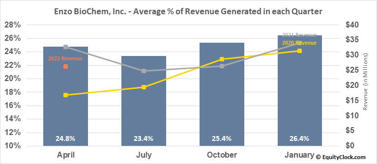 Enzo BioChem, Inc. (NYSE:ENZ) Revenue Seasonality