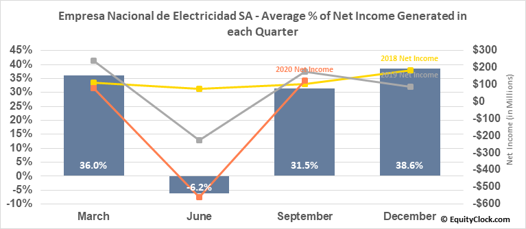 Empresa Nacional de Electricidad SA (OTCMKT:EOCCY) Net Income Seasonality