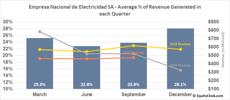Empresa Nacional de Electricidad SA (OTCMKT:EOCCY) Revenue Seasonality