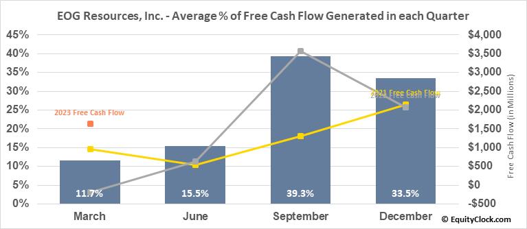 EOG Resources, Inc. (NYSE:EOG) Free Cash Flow Seasonality