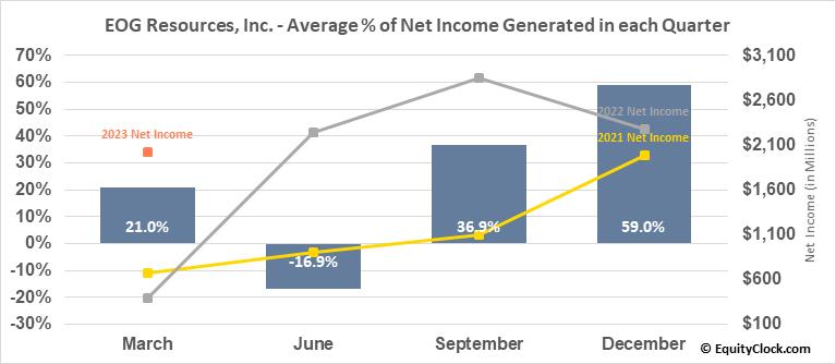 EOG Resources, Inc. (NYSE:EOG) Net Income Seasonality