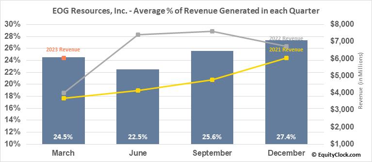 EOG Resources, Inc. (NYSE:EOG) Revenue Seasonality