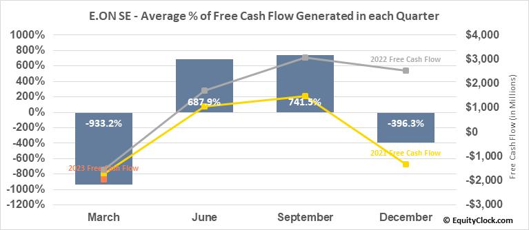 E.ON SE (OTCMKT:EONGY) Free Cash Flow Seasonality