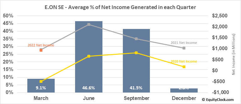 E.ON SE (OTCMKT:EONGY) Net Income Seasonality