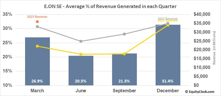 E.ON SE (OTCMKT:EONGY) Revenue Seasonality