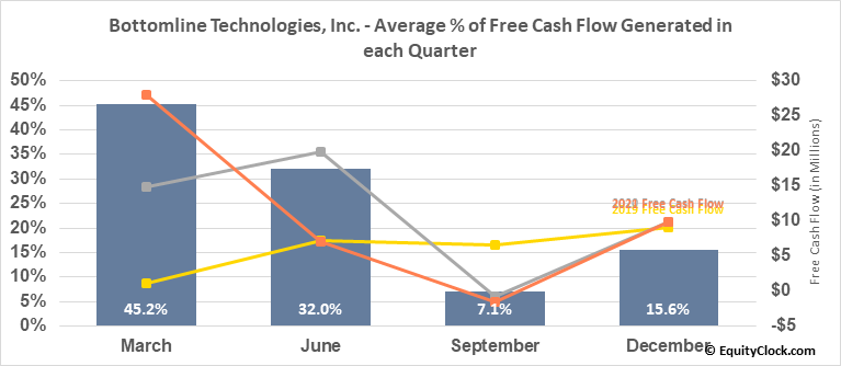 Bottomline Technologies, Inc. (NASD:EPAY) Free Cash Flow Seasonality
