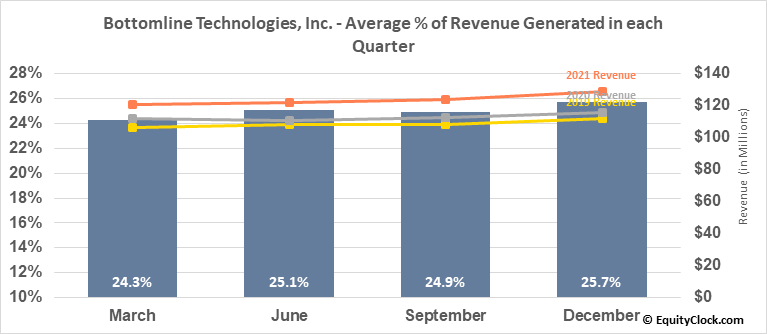 Bottomline Technologies, Inc. (NASD:EPAY) Revenue Seasonality