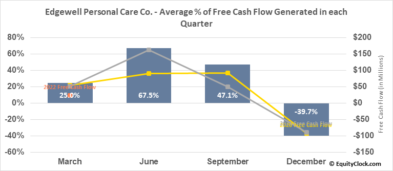 Edgewell Personal Care Co. (NYSE:EPC) Free Cash Flow Seasonality