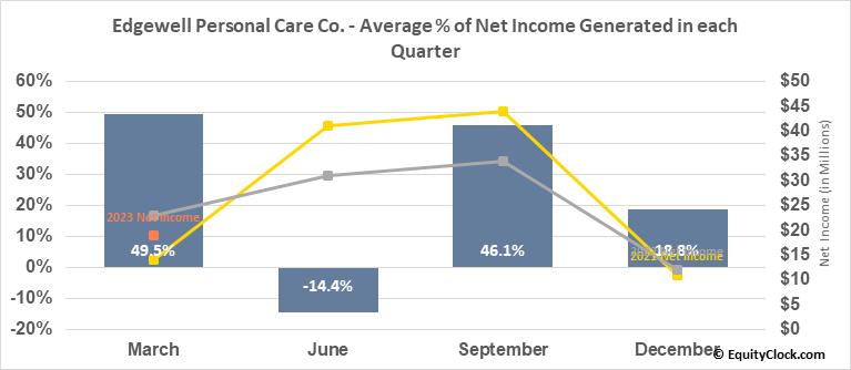 Edgewell Personal Care Co. (NYSE:EPC) Net Income Seasonality