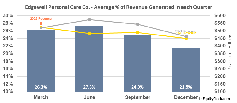 Edgewell Personal Care Co. (NYSE:EPC) Revenue Seasonality
