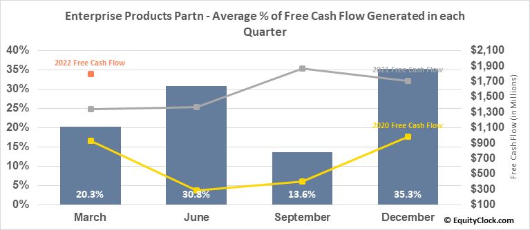 Enterprise Products Partn (NYSE:EPD) Free Cash Flow Seasonality