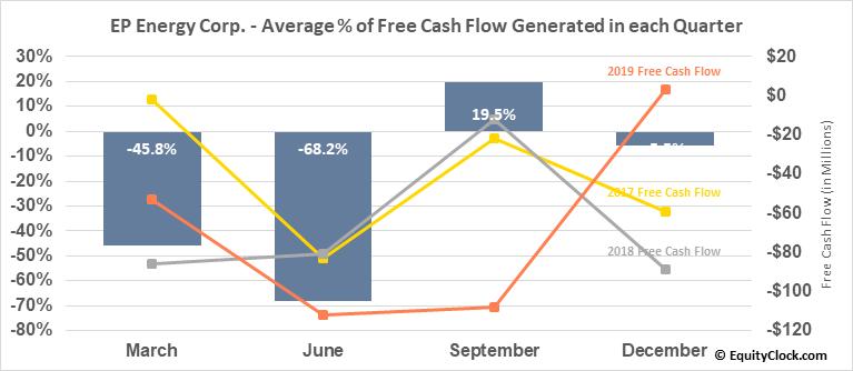 EP Energy Corp. (OTCMKT:EPEGQ) Free Cash Flow Seasonality