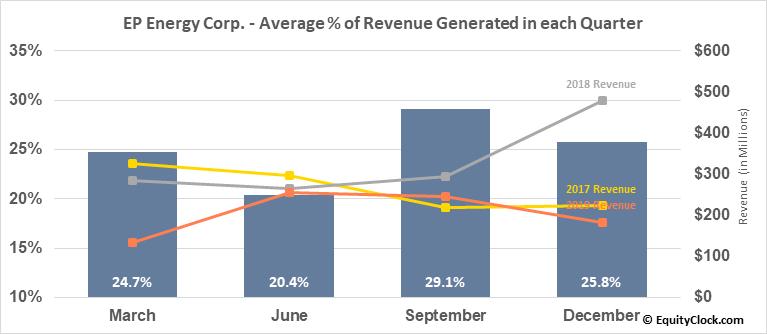 EP Energy Corp. (OTCMKT:EPEGQ) Revenue Seasonality