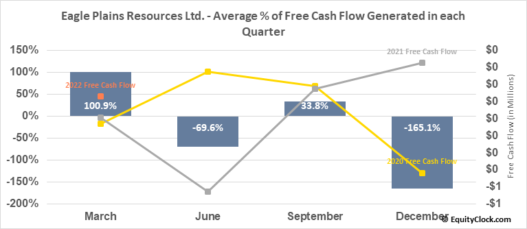 Eagle Plains Resources Ltd. (TSXV:EPL.V) Free Cash Flow Seasonality