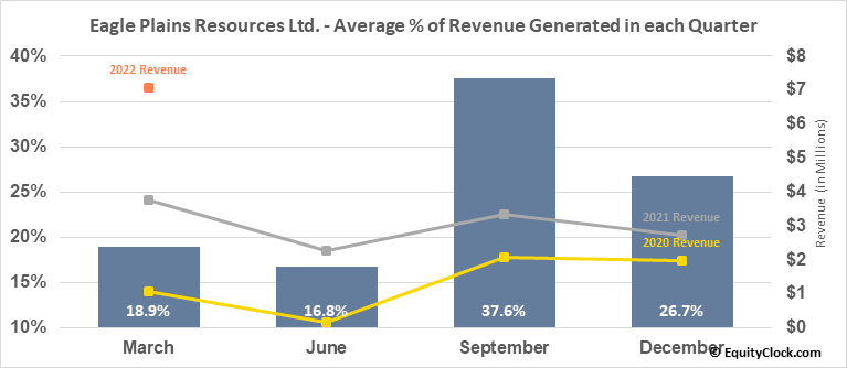 Eagle Plains Resources Ltd. (TSXV:EPL.V) Revenue Seasonality