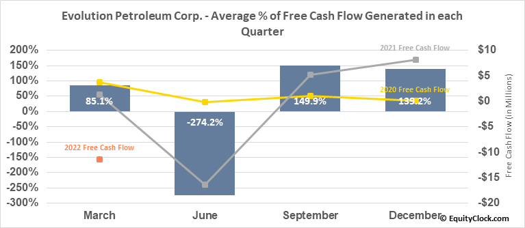 Evolution Petroleum Corp. (AMEX:EPM) Free Cash Flow Seasonality