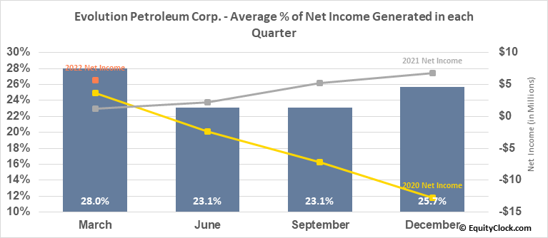 Evolution Petroleum Corp. (AMEX:EPM) Net Income Seasonality