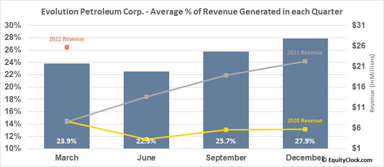 Evolution Petroleum Corp. (AMEX:EPM) Revenue Seasonality