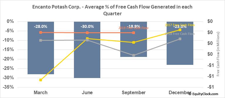 Encanto Potash Corp. (TSXV:EPO.V) Free Cash Flow Seasonality