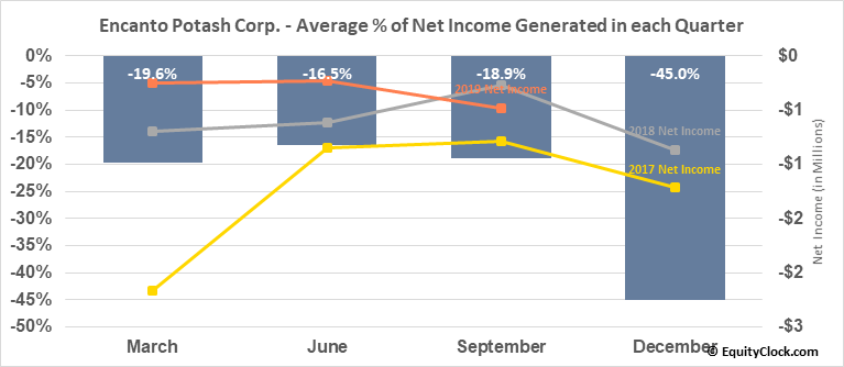 Encanto Potash Corp. (TSXV:EPO.V) Net Income Seasonality