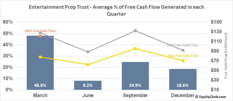 Entertainment Prop Trust (NYSE:EPR) Free Cash Flow Seasonality