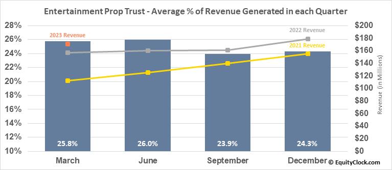 Entertainment Prop Trust (NYSE:EPR) Revenue Seasonality