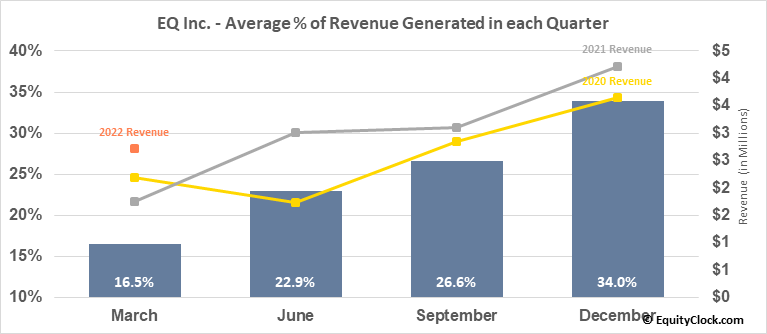 EQ Inc. (TSXV:EQ.V) Revenue Seasonality