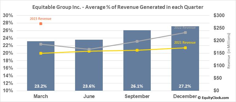 Equitable Group Inc. (TSE:EQB.TO) Revenue Seasonality