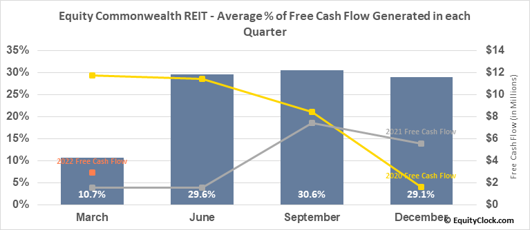 Equity Commonwealth REIT (NYSE:EQC) Free Cash Flow Seasonality