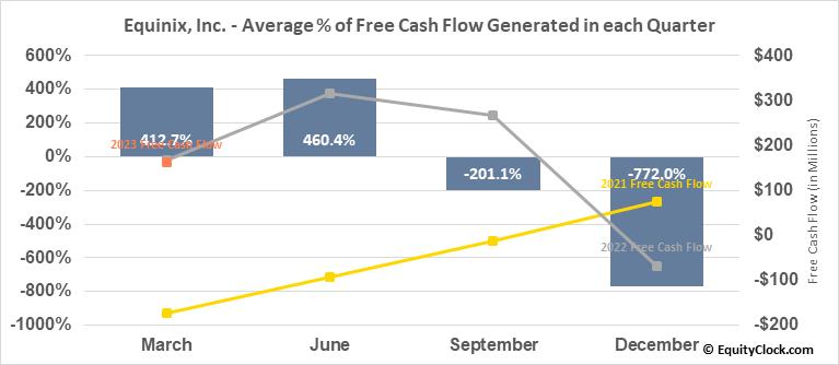 Equinix, Inc. (NASD:EQIX) Free Cash Flow Seasonality