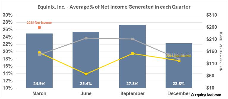 Equinix, Inc. (NASD:EQIX) Net Income Seasonality